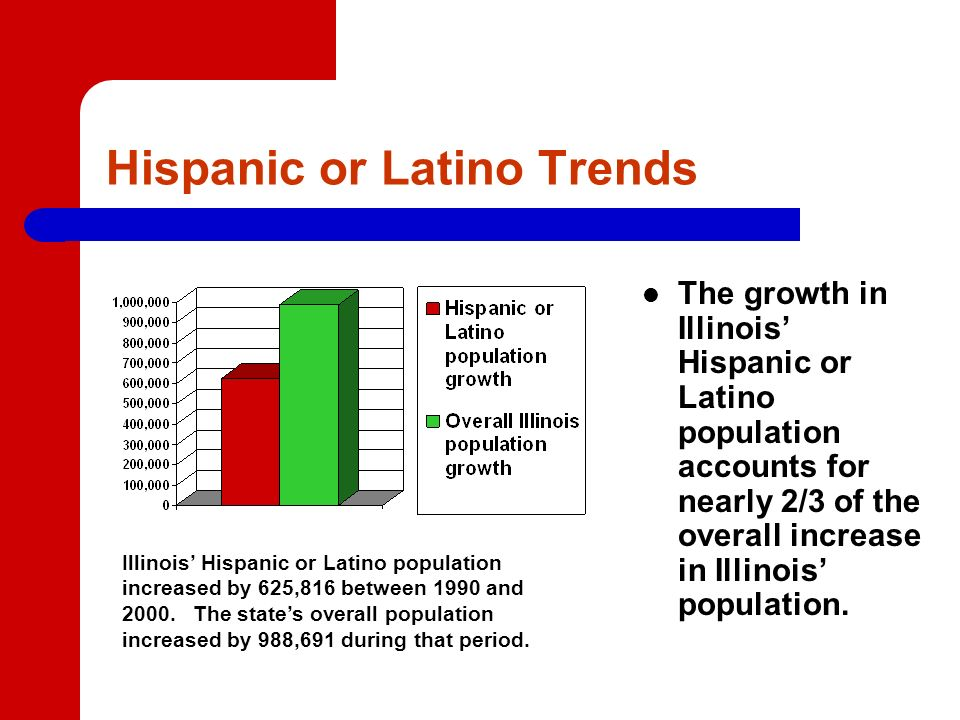 Hispanic or Latino Trends The growth in Illinois Hispanic or Latino population accounts for nearly 2/3 of the overall increase in Illinois population.