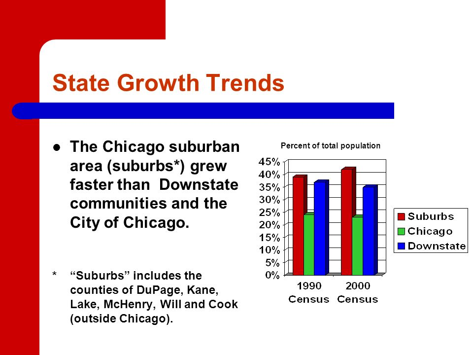 State Growth Trends The Chicago suburban area (suburbs*) grew faster than Downstate communities and the City of Chicago.