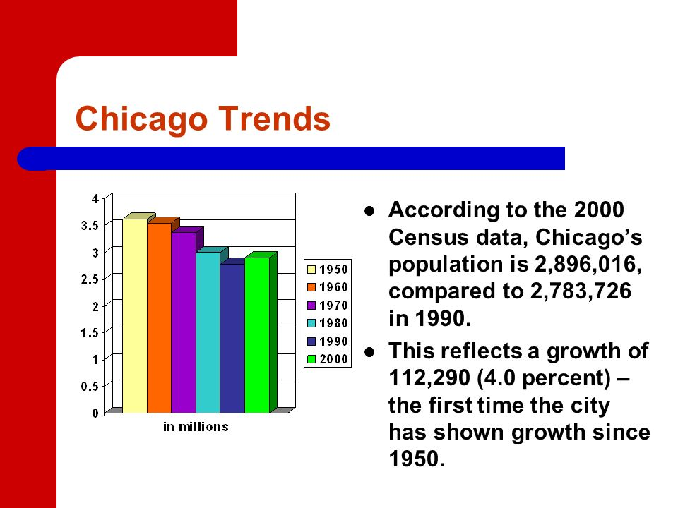 Chicago Trends According to the 2000 Census data, Chicagos population is 2,896,016, compared to 2,783,726 in 1990.