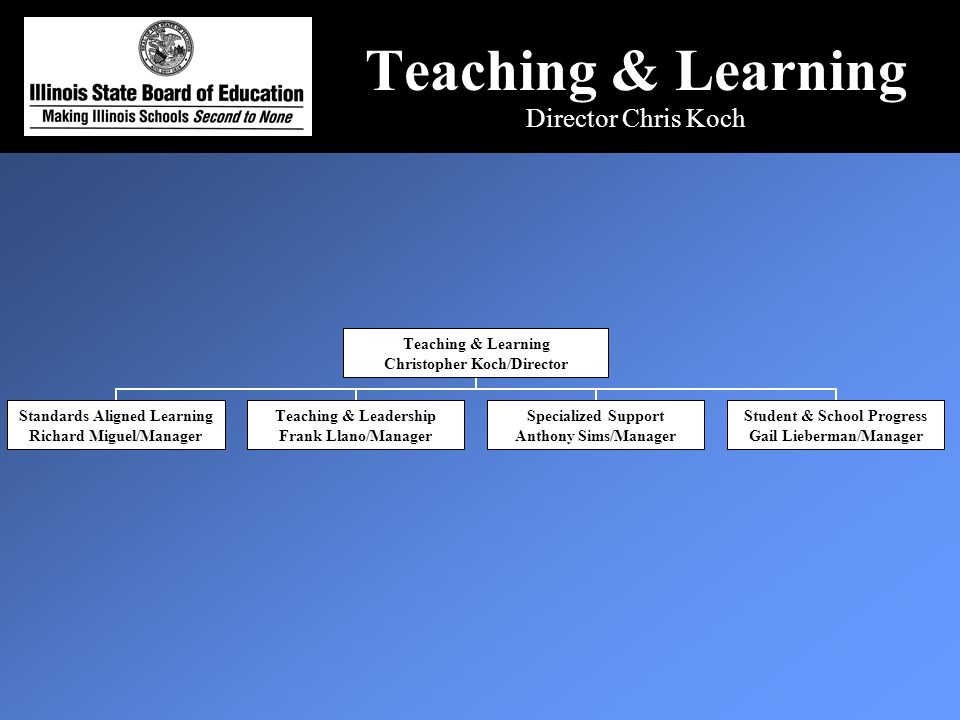 Teaching & Learning Director Chris Koch Teaching & Learning Christopher Koch/Director Standards Aligned Learning Richard Miguel/Manager Teaching & Leadership Frank Llano/Manager Specialized Support Anthony Sims/Manager Student & School Progress Gail Lieberman/Manager
