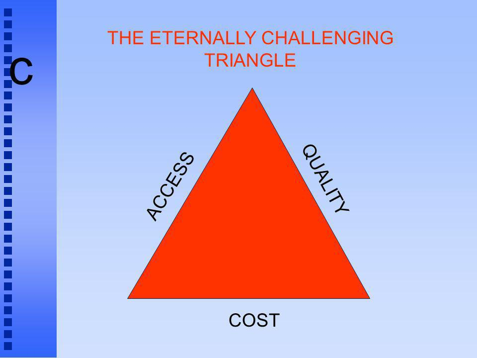 c COST ACCESS QUALITY THE ETERNALLY CHALLENGING TRIANGLE