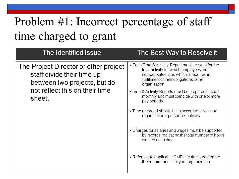 Problem #1: Incorrect percentage of staff time charged to grant The Identified IssueThe Best Way to Resolve it The Project Director or other project staff divide their time up between two projects, but do not reflect this on their time sheet.