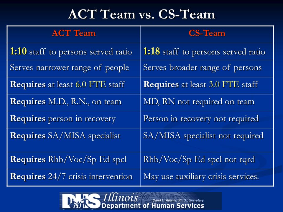 ACT Team vs. CS-Team ACT Team CS-Team 1:10 staff to persons served ratio 1:18 staff to persons served ratio Serves narrower range of people Serves bro