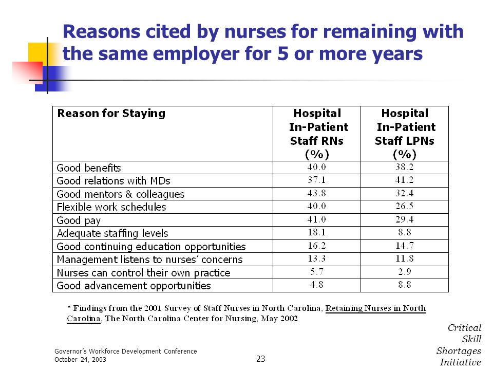 Governors Workforce Development Conference October 24, 2003 Critical Skill Shortages Initiative 23 Reasons cited by nurses for remaining with the same
