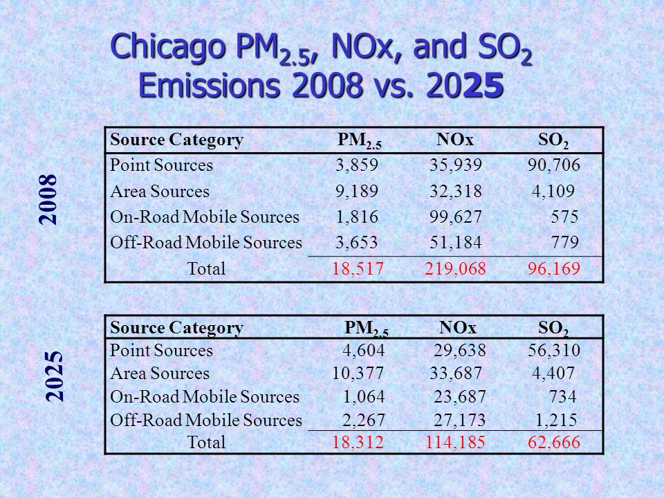 Chicago PM 2.5, NOx, and SO 2 Emissions 2008 vs. 2025 2008 2025 Source Category PM 2.5 NOxSO 2 Point Sources3,85935,93990,706 Area Sources9,18932,3184