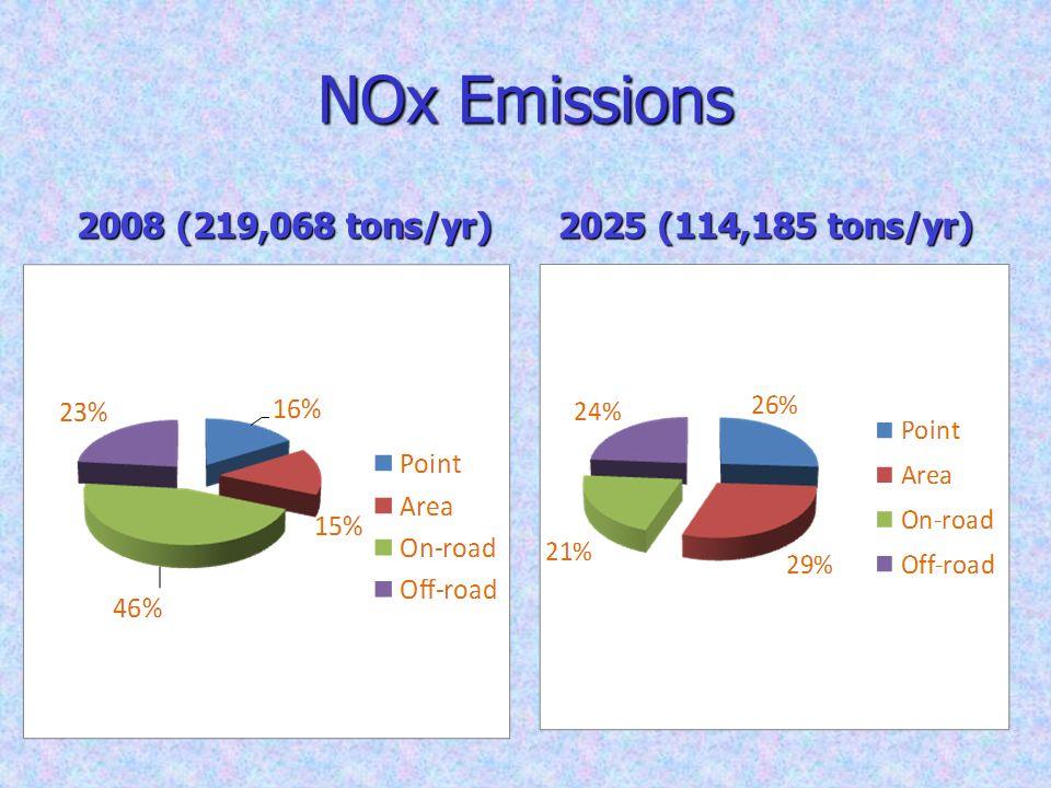 NOx Emissions 2008 (219,068 tons/yr) 2025 (114,185 tons/yr)