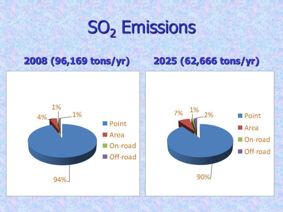 SO 2 Emissions 2008 (96,169 tons/yr) 2025 (62,666 tons/yr)