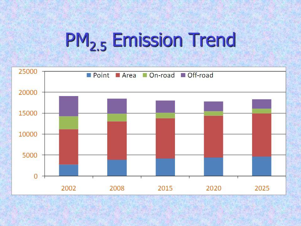 PM 2.5 Emission Trend
