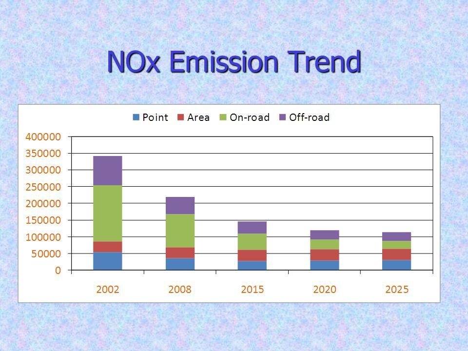 NOx Emission Trend