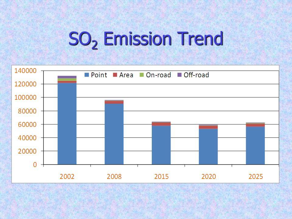SO 2 Emission Trend