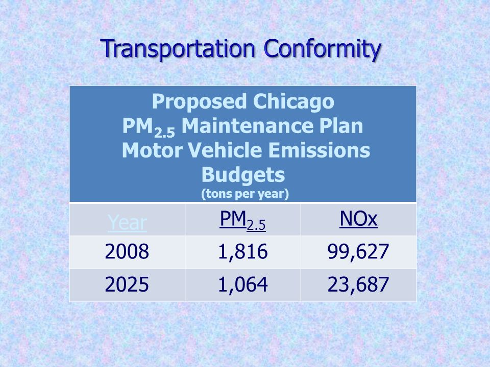 Proposed Chicago PM 2.5 Maintenance Plan Motor Vehicle Emissions Budgets (tons per year) Year PM 2.5 NOx 20081,81699,627 20251,06423,687 25
