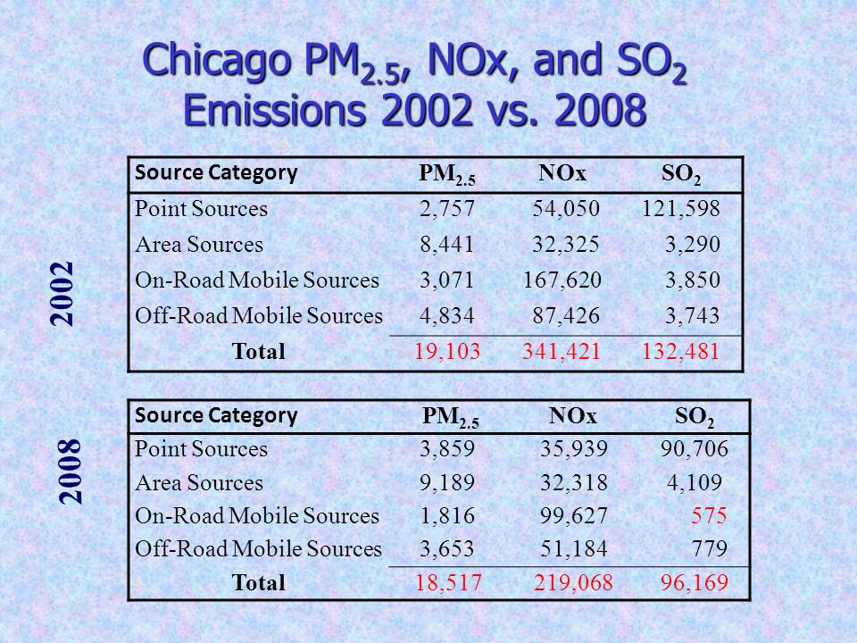 Chicago PM 2.5, NOx, and SO 2 Emissions 2002 vs. 2008 2002 2008 Source Category PM 2.5 NOxSO 2 Point Sources3,85935,93990,706 Area Sources9,18932,3184