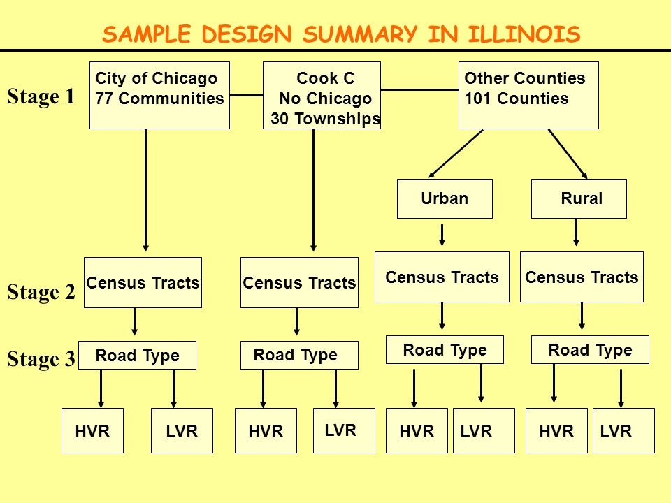 ALLOCATION OF SAMPLE SITES Total Sample (258 Sites 12 Counties (166 Sites) Cook County (92 Sites) Cook County No Chicago (41 Sites) City of Chicago (51 Sites)