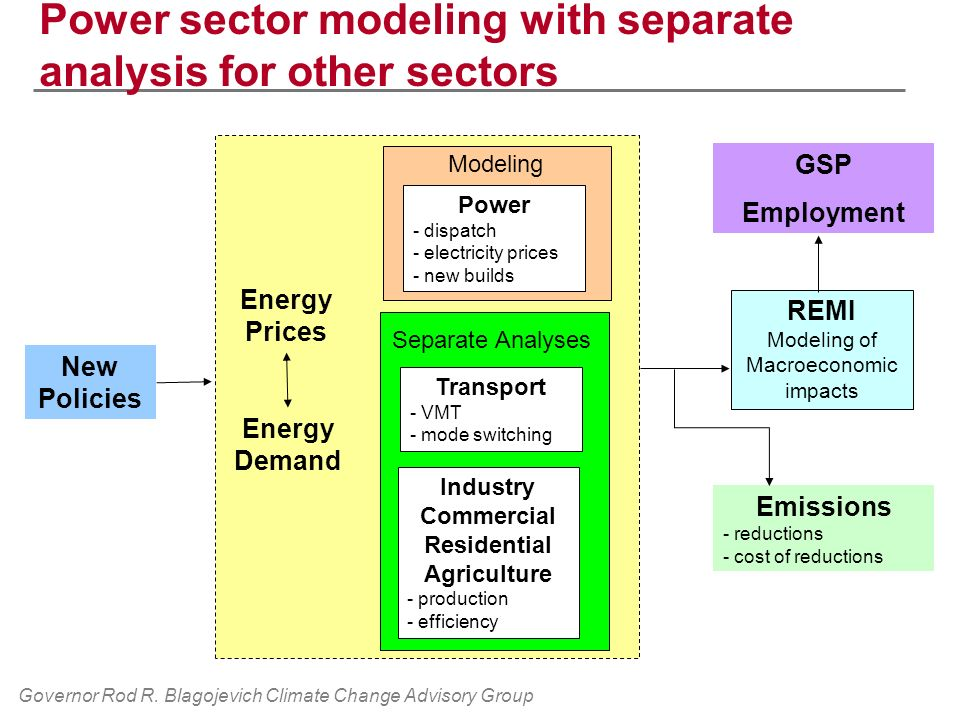 Governor Rod R. Blagojevich Climate Change Advisory Group Power sector modeling with separate analysis for other sectors New Policies Transport - VMT