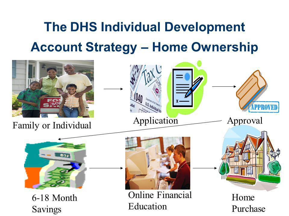 The DHS Individual Development Account Strategy – Home Ownership Family or Individual ApplicationApproval 6-18 Month Savings Online Financial Education Home Purchase