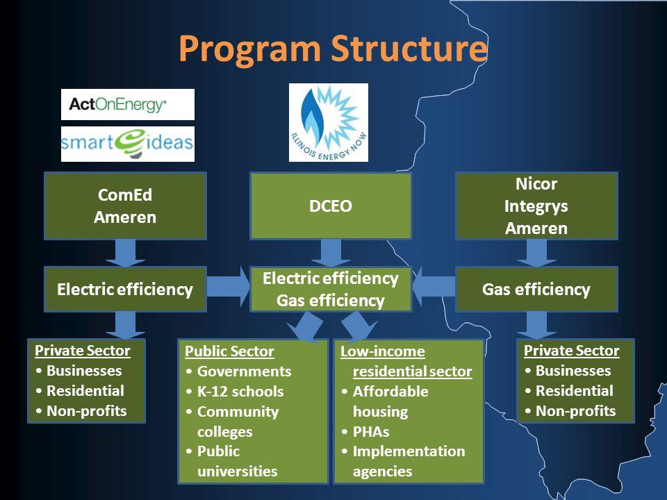 Program Funding YearStatewide Funding Level DCEO Share 2008$53 million$13 million 2009$110 million$27 million 2010$170 million$42 million 2011 +$235 million$57 million
