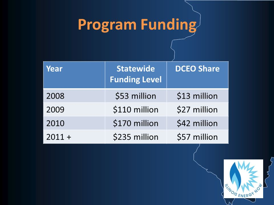 Program Funding YearStatewide Funding Level DCEO Share 2008$53 million$13 million 2009$110 million$27 million 2010$170 million$42 million 2011 +$235 million$57 million
