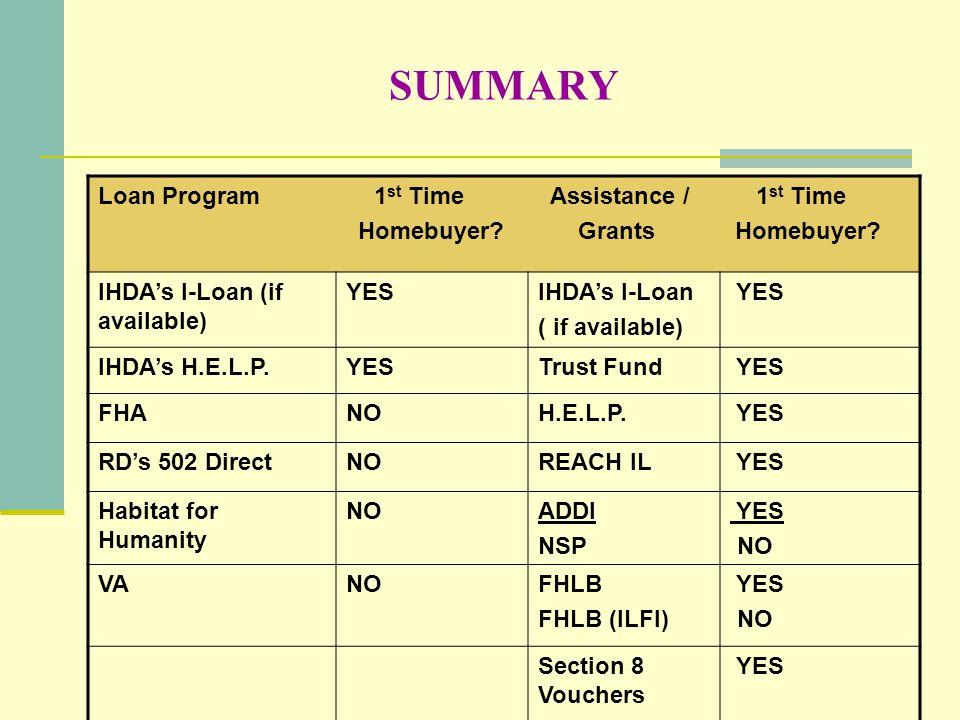 SUMMARY Loan Program 1 st Time Assistance / 1 st Time Homebuyer? Grants Homebuyer? IHDAs I-Loan (if available) YESIHDAs I-Loan ( if available) YES IHD