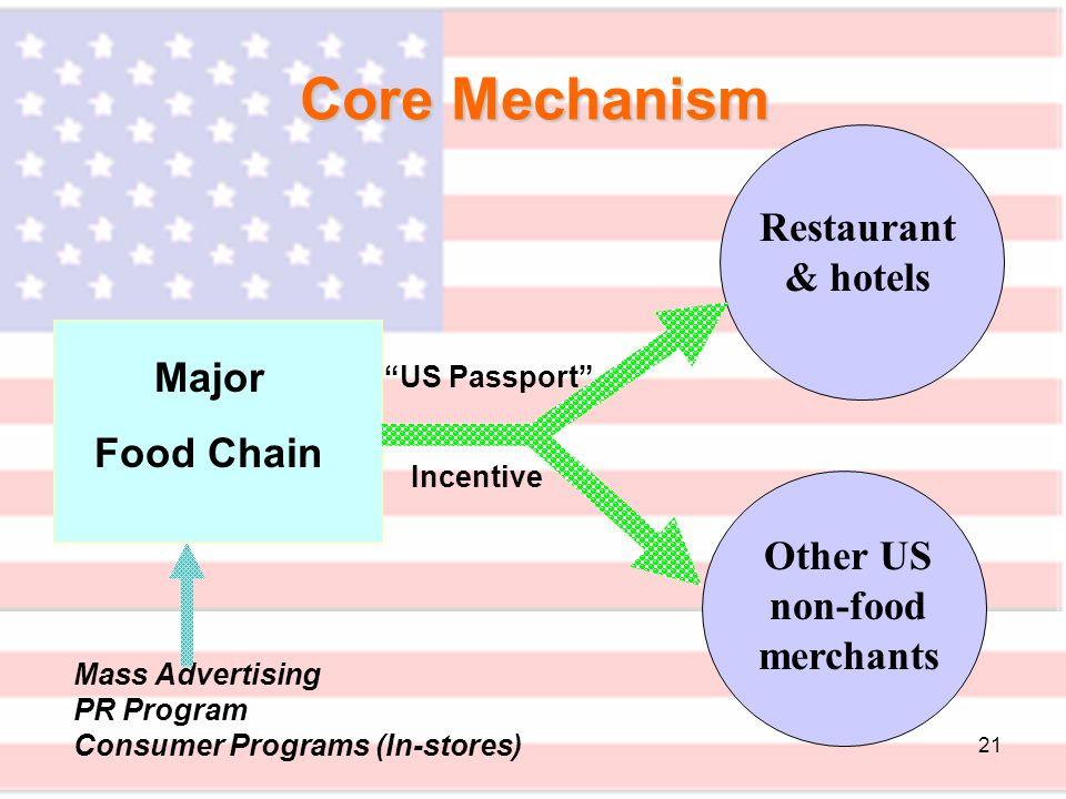 21 Core Mechanism Major Food Chain Restaurant & hotels Other US non-food merchants Mass Advertising PR Program Consumer Programs (In-stores) US Passport Incentive