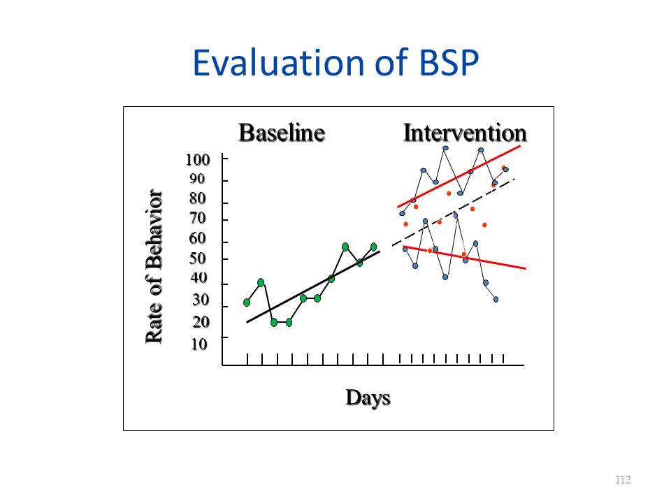 Evaluation of BSP 112 Days Rate of Behavior 10 20 30 40 1009080706050 Baseline Intervention
