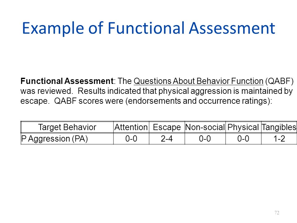 Example of Functional Assessment Target BehaviorAttentionEscapeNon-socialPhysicalTangibles P Aggression (PA)0-02-40-0 1-2 72 Functional Assessment: The Questions About Behavior Function (QABF) was reviewed.