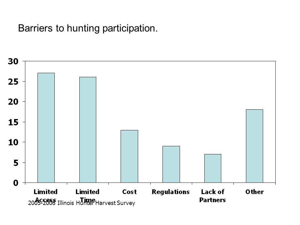Barriers to hunting participation. 2005-2006 Illinois Hunter Harvest Survey