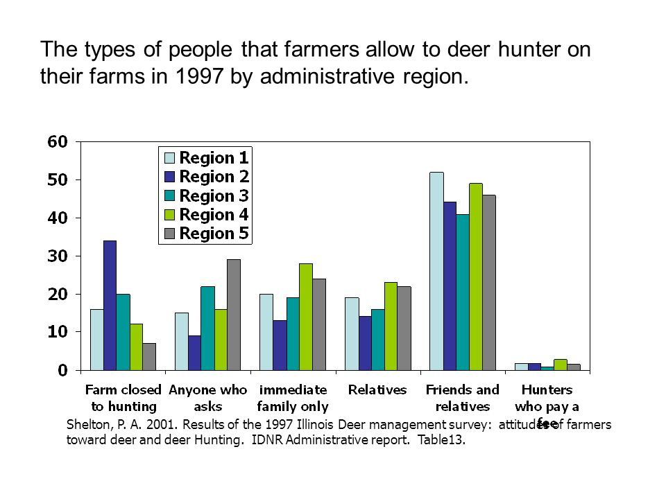 Attitudes Toward Hunting – The Illinois Department of Natural Resources should purchase more lands for hunting in Illinois.