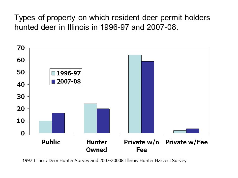 Types of property on which resident deer permit holders hunted deer in Illinois in 1996-97 and 2007-08.