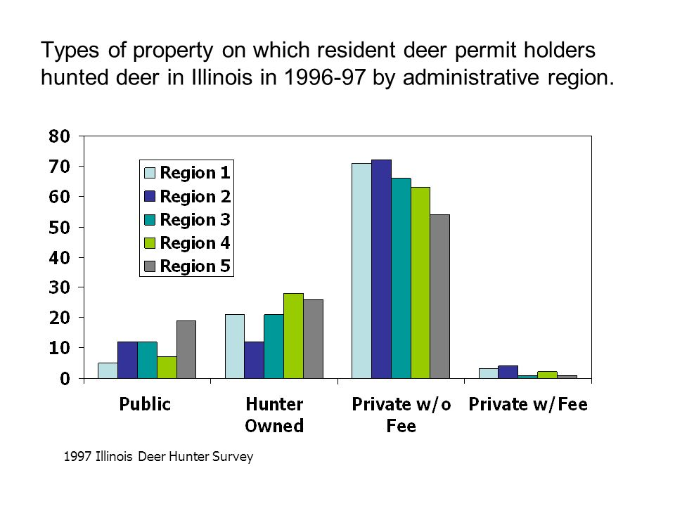 Types of property on which resident deer permit holders hunted deer in Illinois in 1996-97 by administrative region. 1997 Illinois Deer Hunter Survey