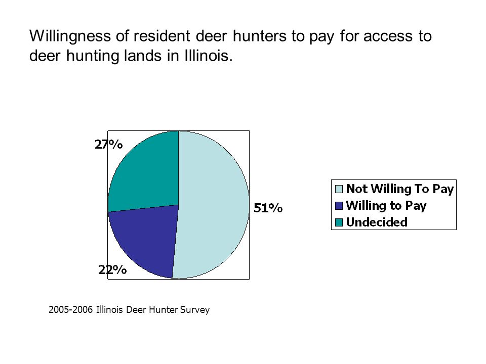 Willingness of resident deer hunters to pay for access to deer hunting lands in Illinois. 2005-2006 Illinois Deer Hunter Survey