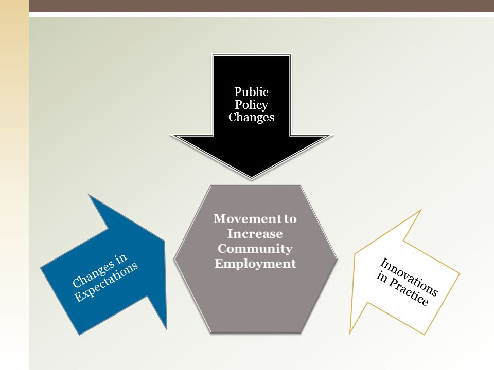 Public Policy Changes Innovations in Practice Changes in Expectations