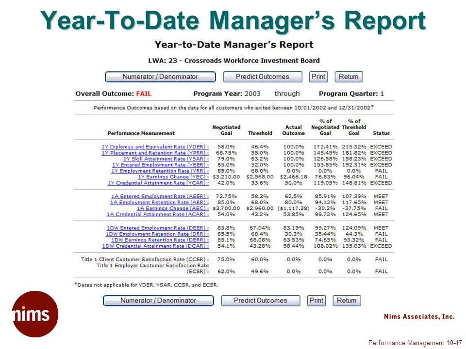 Performance Management Year-To-Date Managers Report