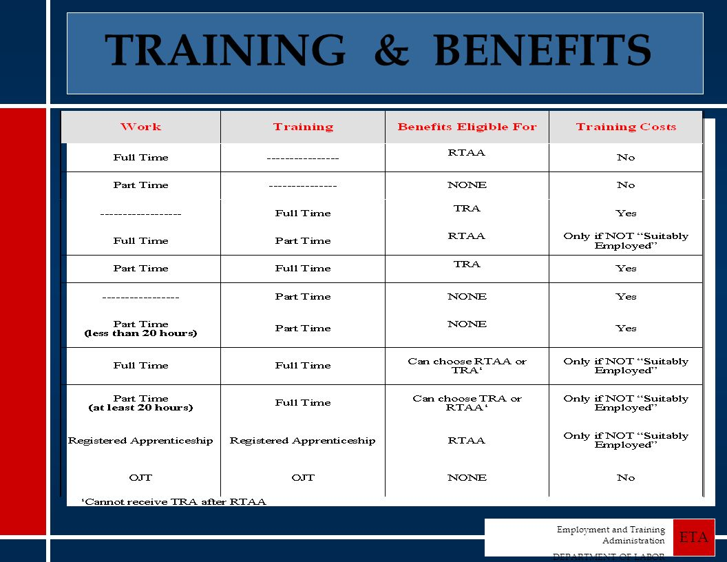 Employment and Training Administration DEPARTMENT OF LABOR ETA TRAINING & BENEFITS