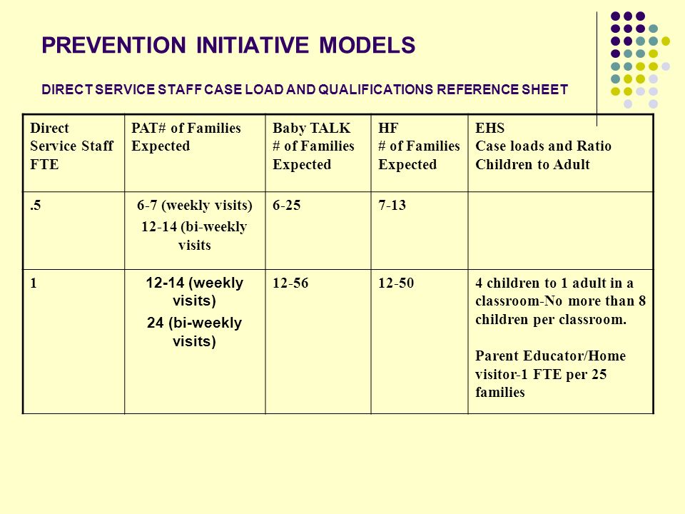 PREVENTION INITIATIVE MODELS DIRECT SERVICE STAFF CASE LOAD AND QUALIFICATIONS REFERENCE SHEET Direct Service Staff FTE PAT# of Families Expected Baby TALK # of Families Expected HF # of Families Expected EHS Case loads and Ratio Children to Adult.56-7 (weekly visits) 12-14 (bi-weekly visits 6-257-13 1 12-14 (weekly visits) 24 (bi-weekly visits) 12-5612-504 children to 1 adult in a classroom-No more than 8 children per classroom.