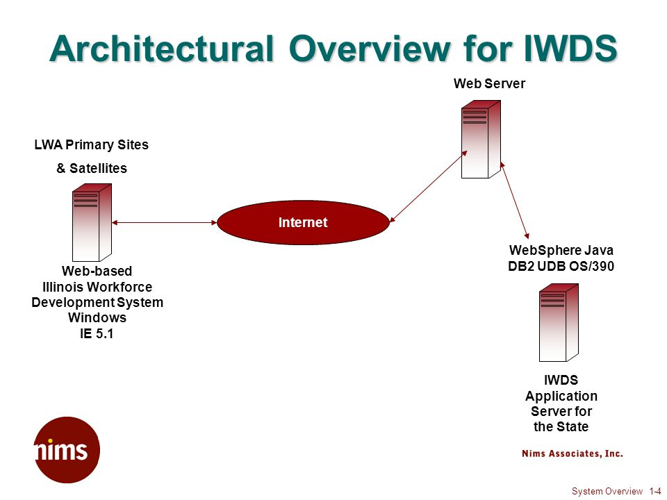 System Overview 1-5 IWDS Phase 2 Dislocation Event Tracking System (DETS) Provider Management Grant Planning Local Customization (customization in TRAC info has been converted over to LWA Specific Data) Local Demographics Electronic Identity Card support (Swipe Card) Deployment date – currently scheduled May 3, 2004