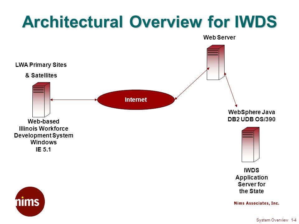 Illinois Workforce Development System