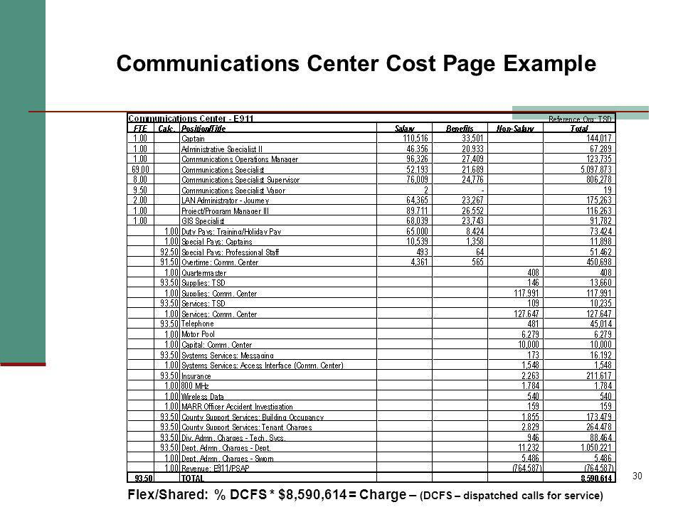30 Flex/Shared: % DCFS * $8,590,614 = Charge – (DCFS – dispatched calls for service) Communications Center Cost Page Example