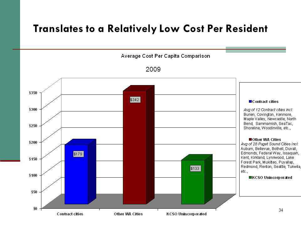 34 Translates to a Relatively Low Cost Per Resident 2009