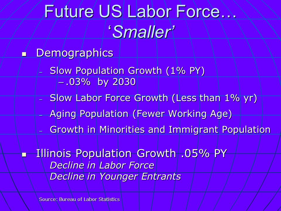 Future US Labor Force…Smaller Demographics Demographics – Slow Population Growth (1% PY) –.03% by 2030 – Slow Labor Force Growth (Less than 1% yr) – Aging Population (Fewer Working Age) – Growth in Minorities and Immigrant Population Illinois Population Growth.05% PY Illinois Population Growth.05% PY Decline in Labor Force Decline in Younger Entrants Source: Bureau of Labor Statistics