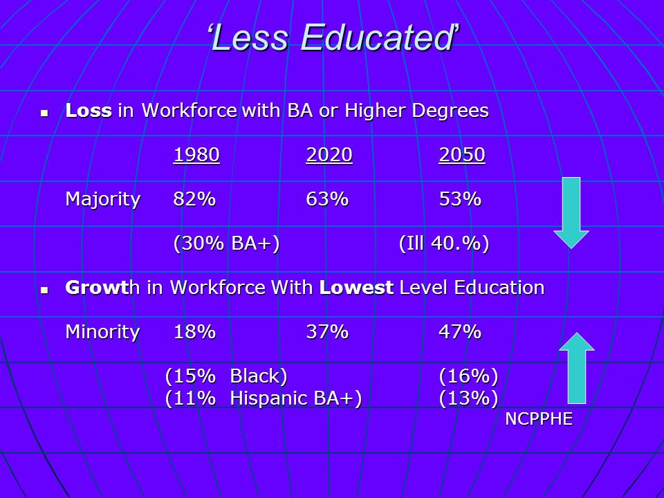 Less Educated Loss in Workforce with BA or Higher Degrees Loss in Workforce with BA or Higher Degrees Majority82%63%53% (30% BA+) (Ill 40.%) Growth in Workforce With Lowest Level Education Growth in Workforce With Lowest Level Education Minority18%37%47% (15% Black)(16%) (15% Black)(16%) (11% Hispanic BA+) (13%) (11% Hispanic BA+) (13%)NCPPHE