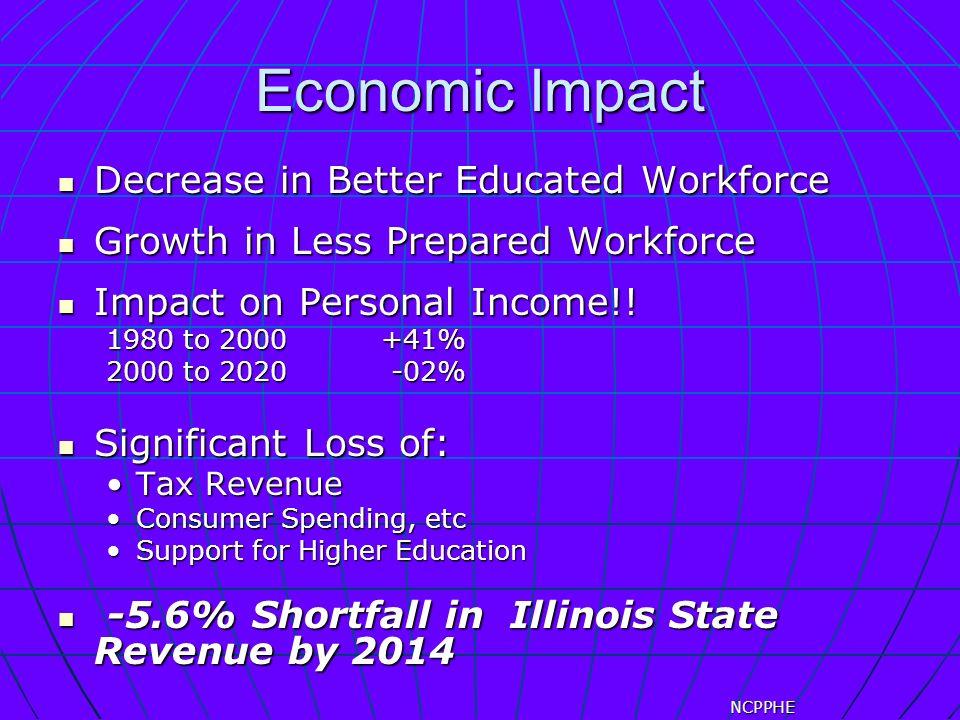 Economic Impact Decrease in Better Educated Workforce Decrease in Better Educated Workforce Growth in Less Prepared Workforce Growth in Less Prepared Workforce Impact on Personal Income!.