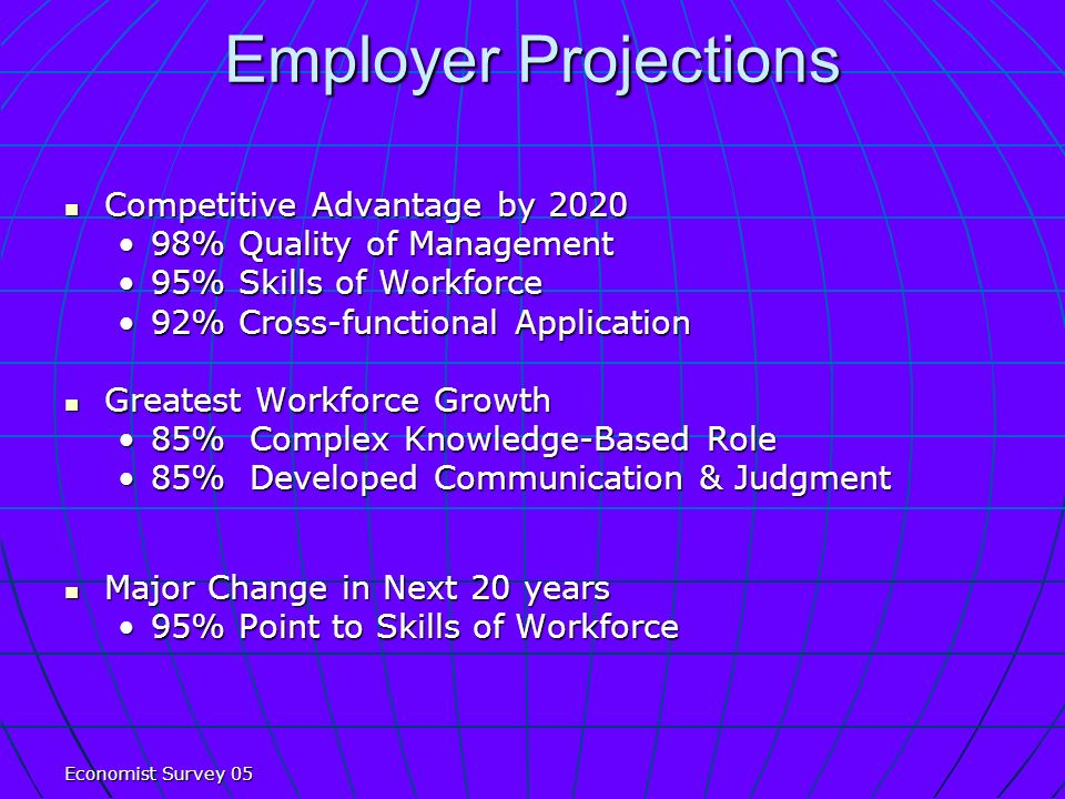 Employer Projections Competitive Advantage by 2020 Competitive Advantage by % Quality of Management98% Quality of Management 95% Skills of Workforce95% Skills of Workforce 92% Cross-functional Application92% Cross-functional Application Greatest Workforce Growth Greatest Workforce Growth 85% Complex Knowledge-Based Role85% Complex Knowledge-Based Role 85% Developed Communication & Judgment85% Developed Communication & Judgment Major Change in Next 20 years Major Change in Next 20 years 95% Point to Skills of Workforce95% Point to Skills of Workforce Economist Survey 05