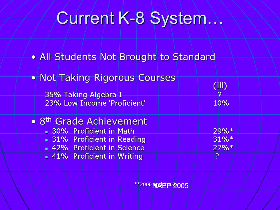 Current K-8 System… All Students Not Brought to StandardAll Students Not Brought to Standard Not Taking Rigorous Courses (Ill)Not Taking Rigorous Courses (Ill) 35% Taking Algebra I .