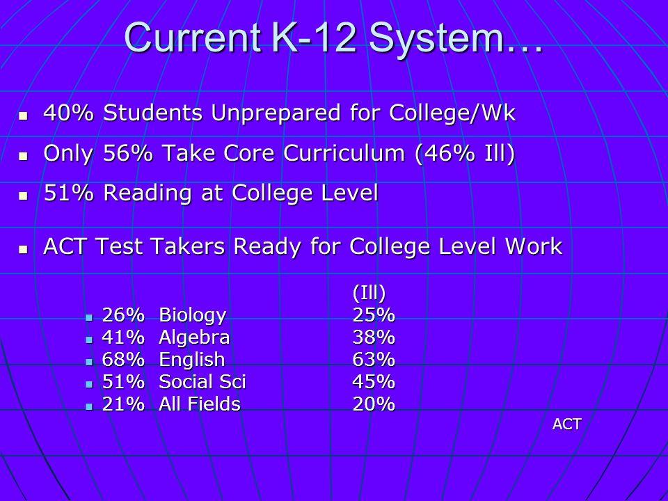 Current K-12 System… 40% Students Unprepared for College/Wk 40% Students Unprepared for College/Wk Only 56% Take Core Curriculum (46% Ill) Only 56% Take Core Curriculum (46% Ill) 51% Reading at College Level 51% Reading at College Level ACT Test Takers Ready for College Level Work ACT Test Takers Ready for College Level Work(Ill) 26% Biology25% 26% Biology25% 41% Algebra38% 41% Algebra38% 68% English63% 68% English63% 51% Social Sci45% 51% Social Sci45% 21% All Fields20% 21% All Fields20%ACT