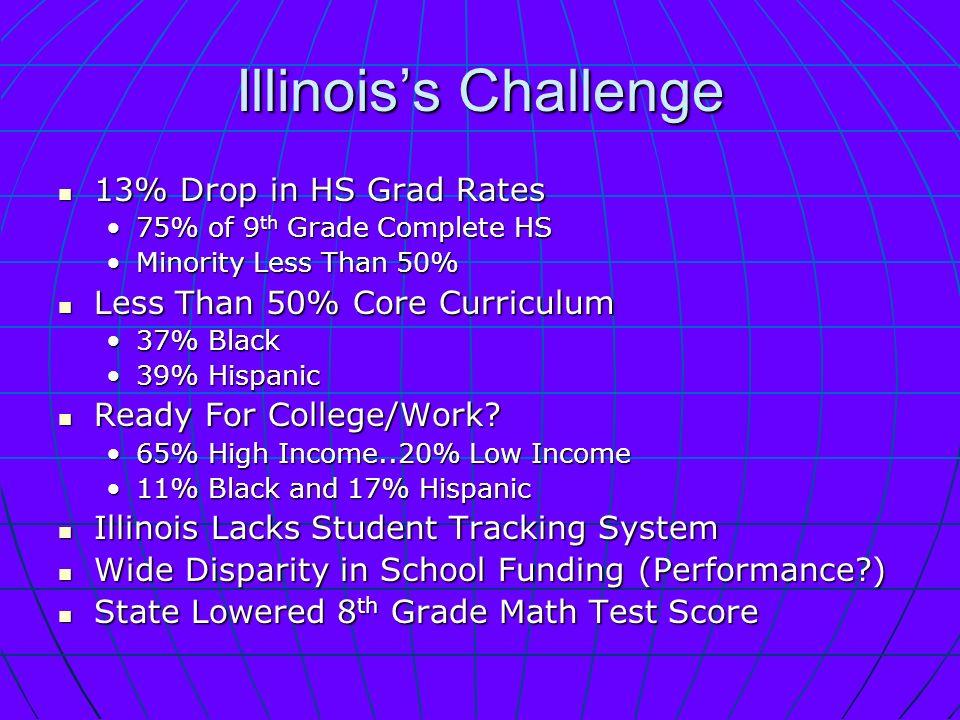 Illinoiss Challenge 13% Drop in HS Grad Rates 13% Drop in HS Grad Rates 75% of 9 th Grade Complete HS75% of 9 th Grade Complete HS Minority Less Than 50%Minority Less Than 50% Less Than 50% Core Curriculum Less Than 50% Core Curriculum 37% Black37% Black 39% Hispanic39% Hispanic Ready For College/Work.