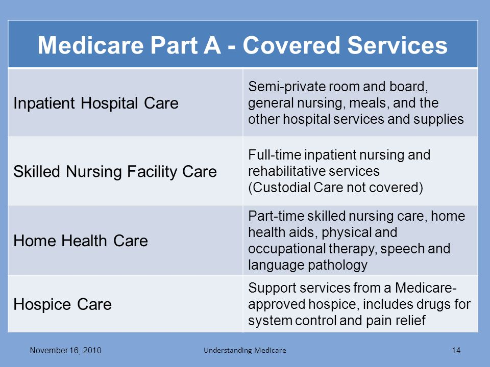 Medicare Part A - Covered Services Inpatient Hospital Care Semi-private room and board, general nursing, meals, and the other hospital services and supplies Skilled Nursing Facility Care Full-time inpatient nursing and rehabilitative services (Custodial Care not covered) Home Health Care Part-time skilled nursing care, home health aids, physical and occupational therapy, speech and language pathology Hospice Care Support services from a Medicare- approved hospice, includes drugs for system control and pain relief November 16, 2010 Understanding Medicare 14