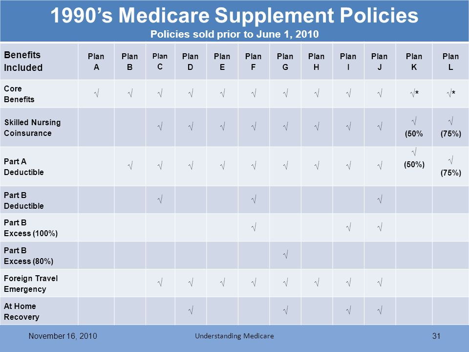 1990s Medicare Supplement Policies Policies sold prior to June 1, 2010 Benefits Included Plan A Plan B Plan C Plan D Plan E Plan F Plan G Plan H Plan I Plan J Plan K Plan L Core Benefits ** Skilled Nursing Coinsurance (50% (75%) Part A Deductible (50%) (75%) Part B Deductible Part B Excess (100%) Part B Excess (80%) Foreign Travel Emergency At Home Recovery November 16, 2010 Understanding Medicare 31
