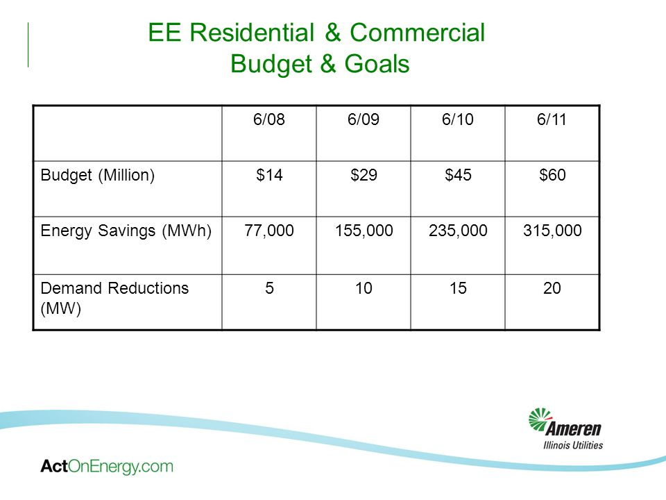 EE Residential & Commercial Budget & Goals 6/086/096/106/11 Budget (Million)$14$29$45$60 Energy Savings (MWh)77,000155,000235,000315,000 Demand Reductions (MW) 5101520