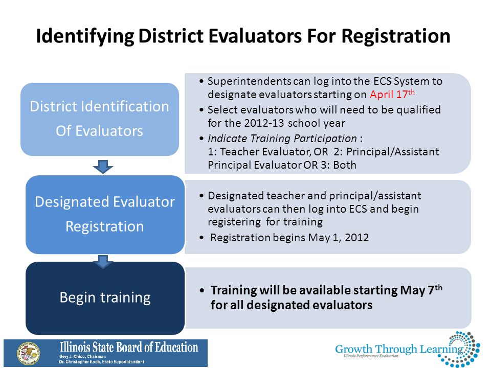 Teacher and Principal Evaluation Training and Assessments About the Growth Through Learning Training and Assessments 29