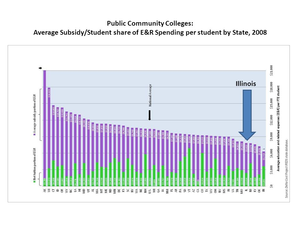 Public Community Colleges: Average Subsidy/Student share of E&R Spending per student by State, 2008 Illinois